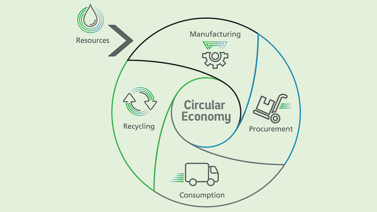 Minimizing waste, maximizing reuse closes loop in a circular economy, event hears