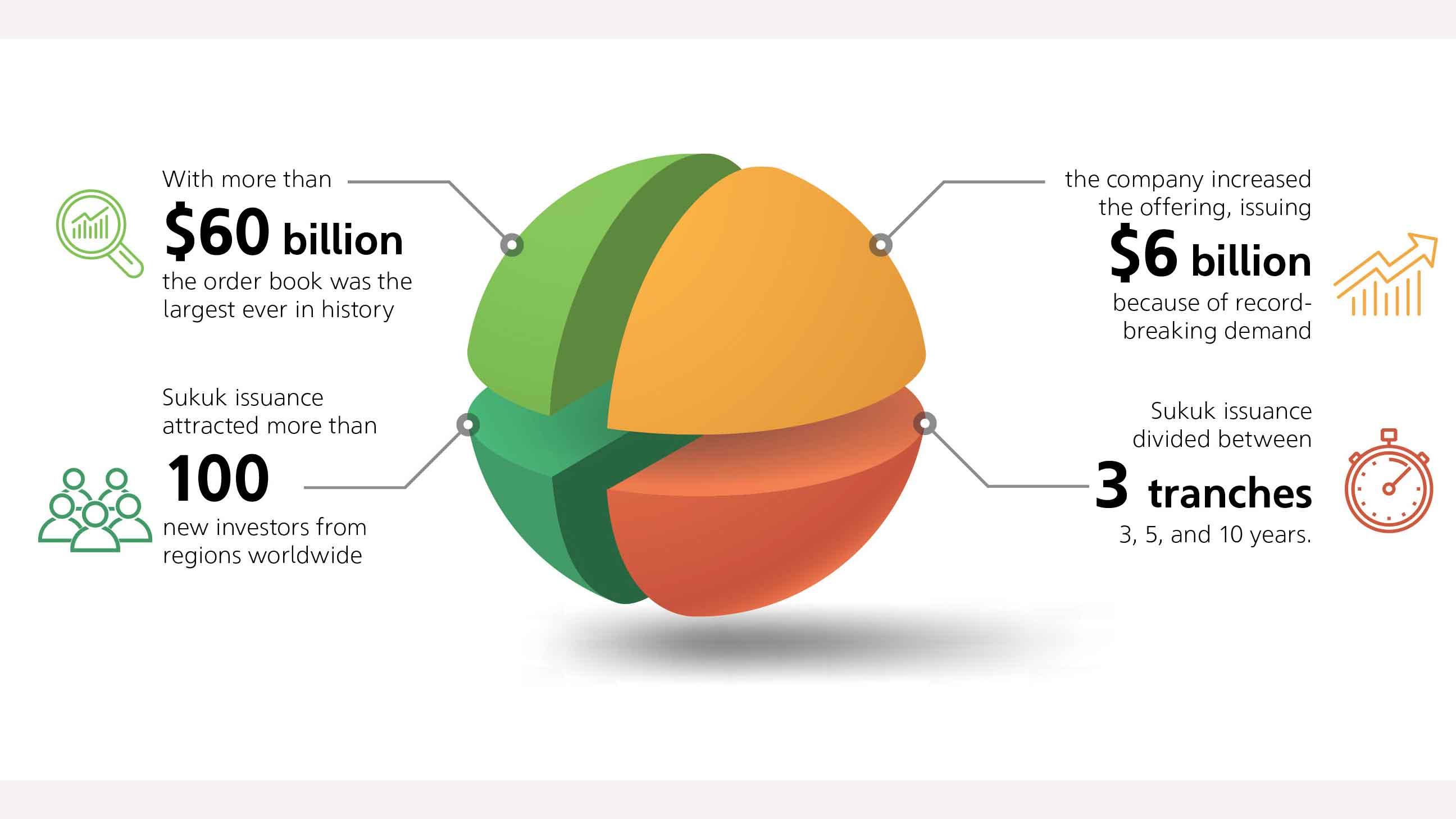 Aramco raises $6 billion through the world's largest U.S.-dollar corporate Sukuk