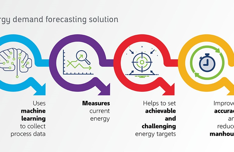 Better focus on energy targets through digital transformation